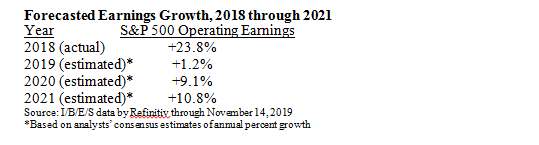 Forecasted Earnings Growth Table