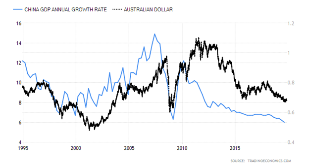 China GDP Growth Rate versus Australian Dollar