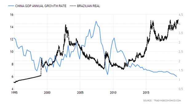 China GDP Growth Rate versus Brazilian Real Chart