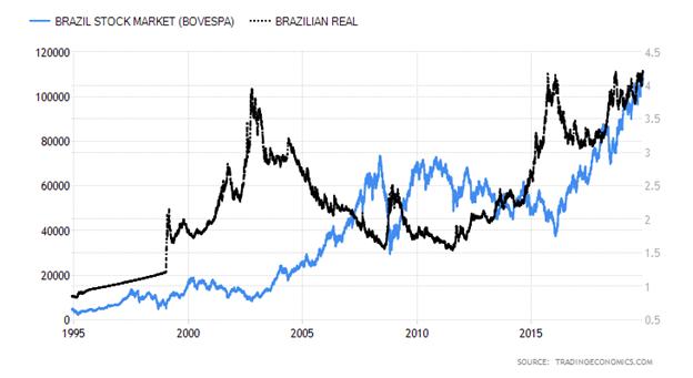 Brazil Stock Market verus Brazilian Real Chart