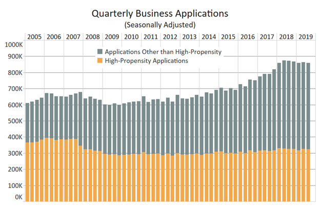 Quarterly Business Applications Chart