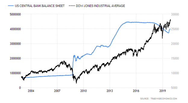 United States Central Bank Balance Sheet versus Dow Jones Industrial Average Chart
