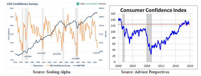 Consumer Confidence Charts