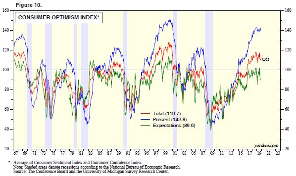 Consumer Optimism Index Chart