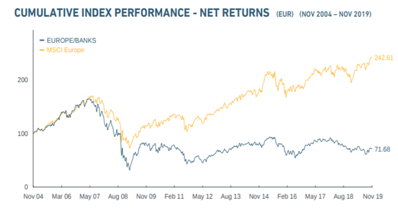 Cumulative Index Performance Chart