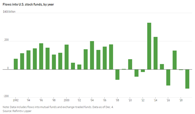 Flows into United States Stock Funds Bar Chart