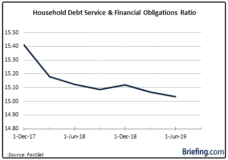 Household Debt Service Chart