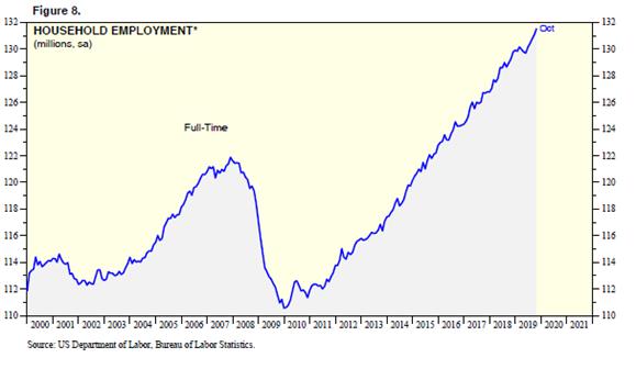Household Employment Chart