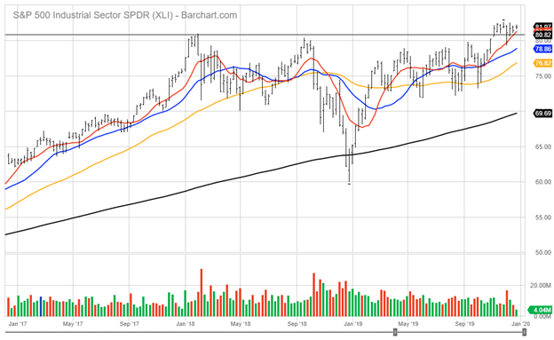 Standard and Poor's 500 Industrial Sector Chart