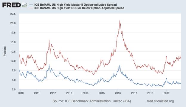 Junk Bonds Chart