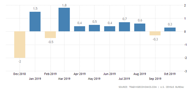 United States Retail Sales Bar Chart