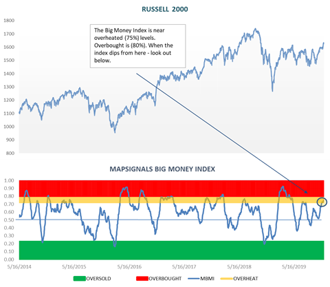 Russell 2000 Chart