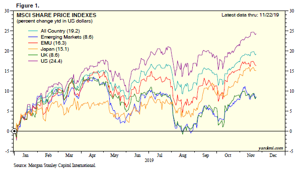 MSCI Share Price Indexes Chart