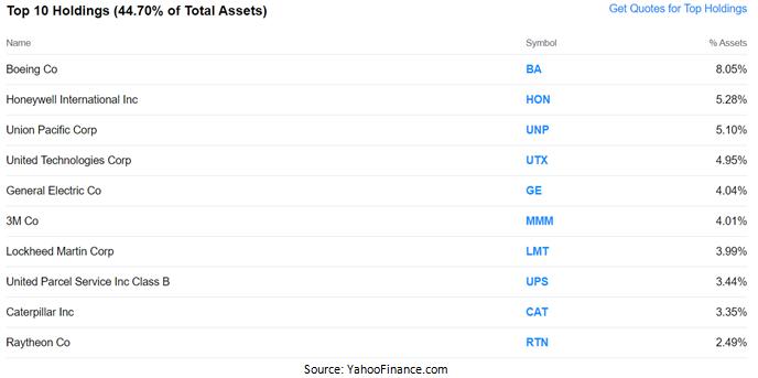 Top Ten Holdings Table