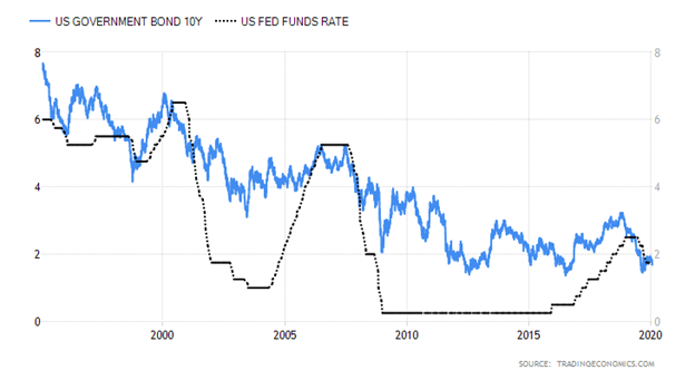 United States Ten Year Government Bond versus United States Fed Funds Rate Chart