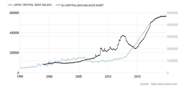 Japan Central Bank Balance Sheet versus European Union Central Bank Balance Sheet Chart