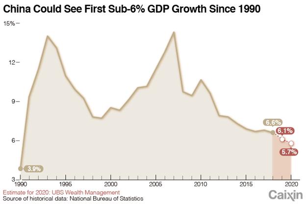 China Gross Domestic Product Chart