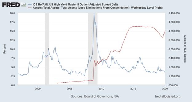 Bank of America Merrill Lynch High Yield Credit Spread Index Chart