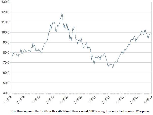 Dow Jones Industrial Average in the 1920s Chart