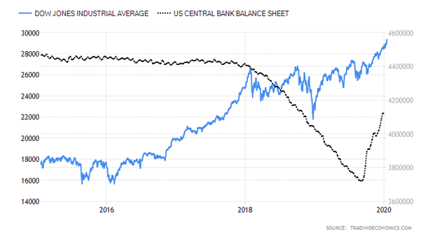 Dow Jones Industrial Average versus United States Central Bank Balance Sheet Chart