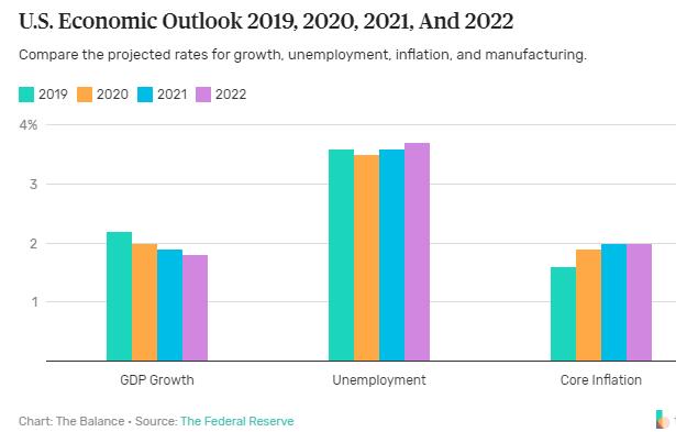 United States Economic Outlook Bar Chart