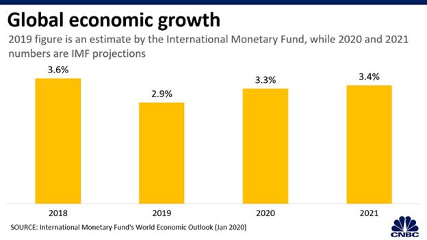 Global Economic Growth Bar Chart