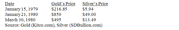 Gold and Silver Price Spike Table