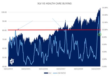 XLV VS Health Care Buying Chart