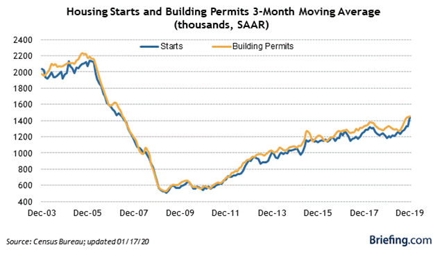 Housing Starts and Building Permits Chart