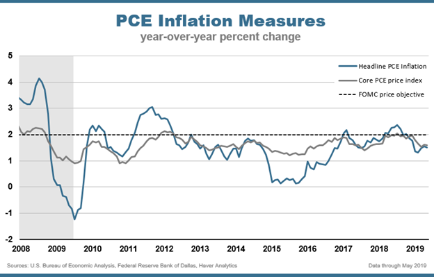 PCE Inflation Measures Chart