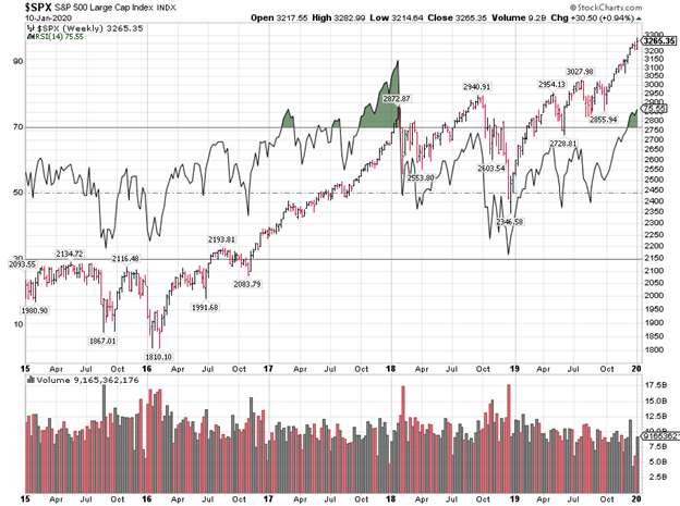 Standard and Poor's 500 Large Cap Index Chart