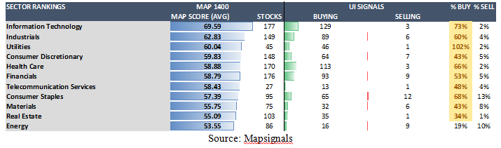 Map Signals Table