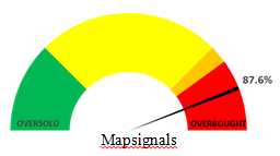 Map Signals Overbought Indicator