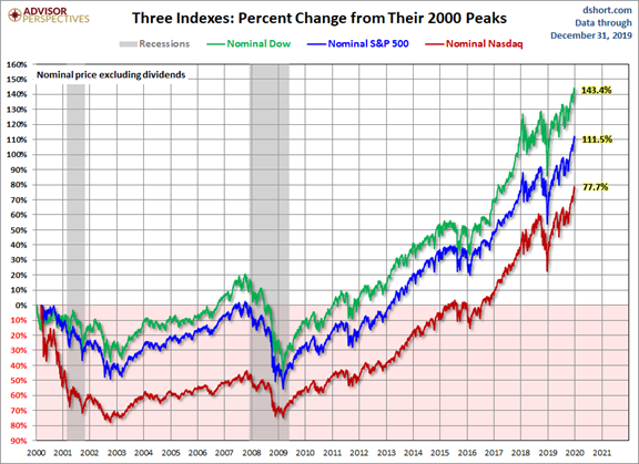 Percent Change of Three Indices from Their 2000 Peaks Chart
