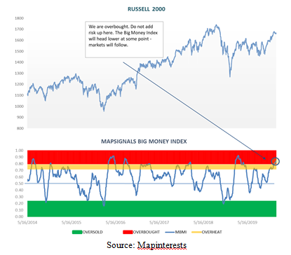 Big Money Index of the Russell 2000 Chart