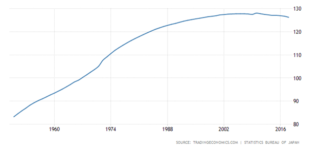 Japan's Shrinking Population Chart