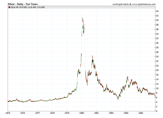 Silver Index Chart