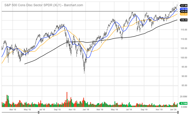 Standard and Poor's 500 Cons Disc Sector Index Chart