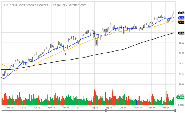 Standard and Poor's 500 Cons Staples Sector Index Chart