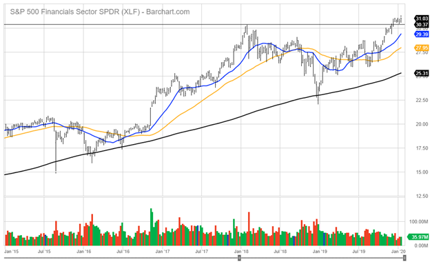 Standard and Poor's 500 Financials Sector Index Chart