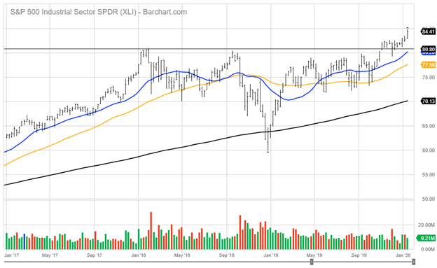 Standard and Poor's 500 Industrial Sector Index Chart
