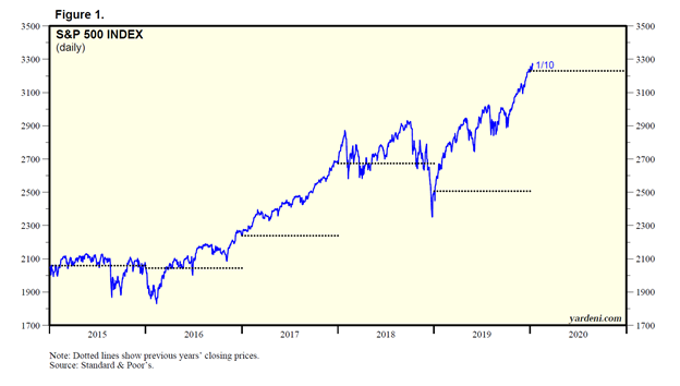 Standard and Poor's 500 Daily Index Chart