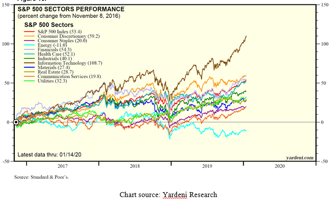 Standard and Poor's 500 Sectors Performance Indices Chart