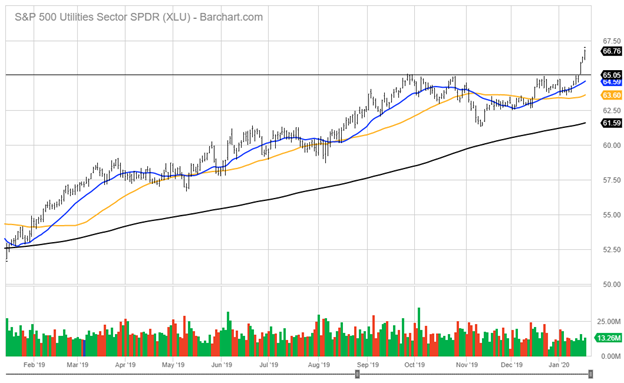 Standard and Poor's 500 Utilities Sector Index Chart