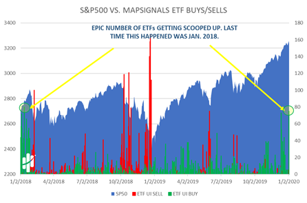 Standard and Poor's 500 versus MapSignals ETF Buys and Sells Chart
