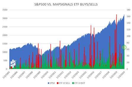 Standard and Poor's 500 versus MapSignals ETF Buys and Sells Now Chart