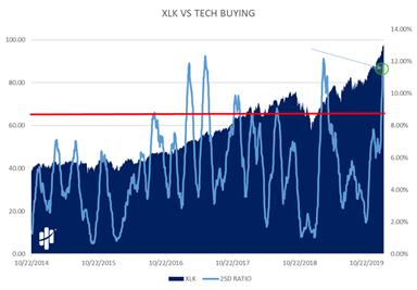 XLK VS Tech Buying Chart