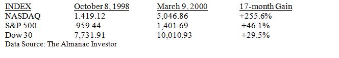 The NASDAQ Runaway Bubble Index of 1999 Table