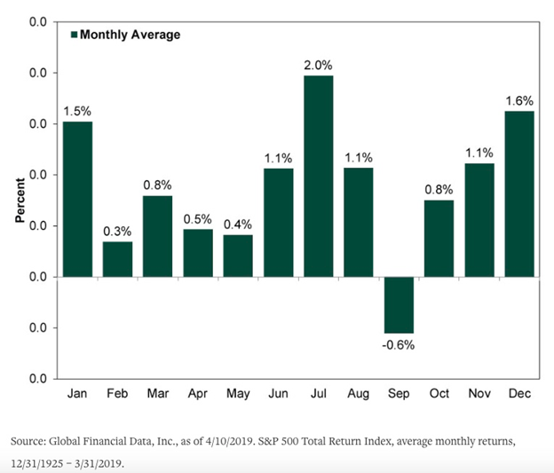 Standard and Poor's 500 Total Return Index Average Monthly Returns Bar Chart