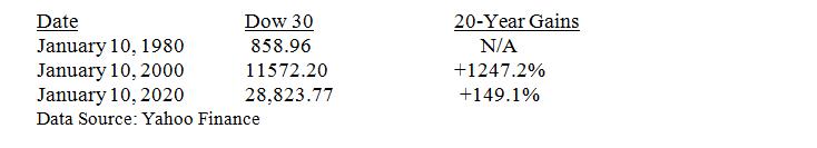 Dow 30 Twenty Year Gains Table